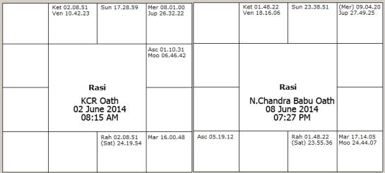 nara_chandrababu_naidu_oath_KCR_chart_2014_June_hyderabad_guntur_analysis_predictions